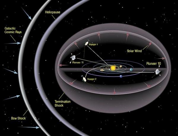 Гелиосфера и аппараты, приближающиеся к границе Солнечной системы (wikipedia.org)