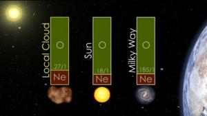 Число атомов неона на один атом водорода в Солнечной системе, ее окрестностях и в остальном Млечном пути (nasa.gov)