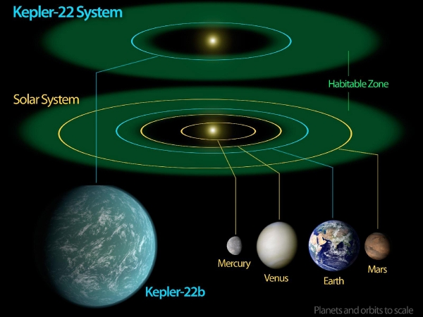 Сравнение систем Солнца и Кеплера-22 (space.com)