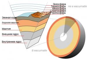 Внутреннее строение Земли (wikipedia.org)