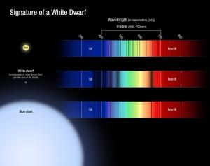 Спектры звездных разных спектральных классов (hubblesite.org)