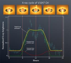 Циклы изменения яркости (nasa.gov)