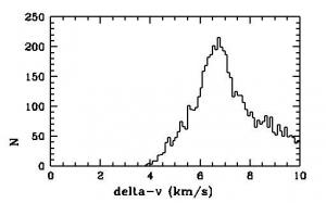 Распределение астероидов по скоростям перелета (изображение - http://arxiv.org/)