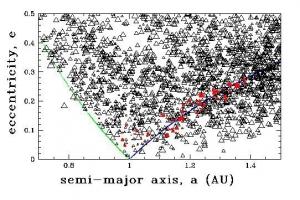 Распределение астероидов по параметрам орбиты (изображение - http://arxiv.org/)