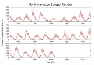 История числа пятен за последние 250 лет, показывающая 11-летний цикл (wikipedia.org)