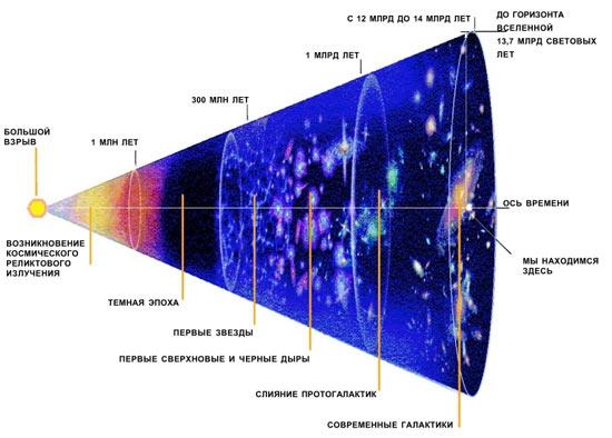 История Вселенной (iloveastronomy.ru)