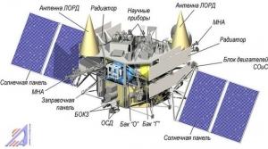 Луна-Глоб-1 (laspace.ru)