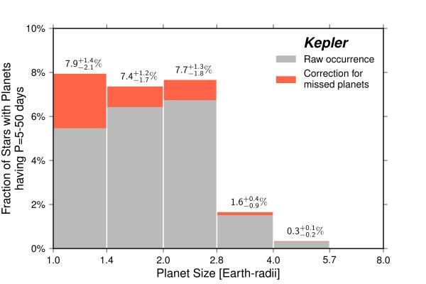 Частота обнаружения планет в зависимости от размера (berkeley.edu)