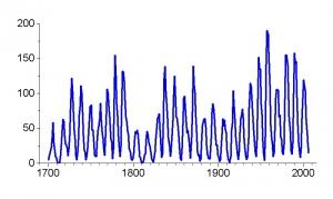 Числовая характеристика числа пятен на Солнце, показывающая 11-летний цикл (wikipedia.org)
