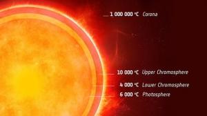 Схема слоев в атмосфере звезды (esa.int)