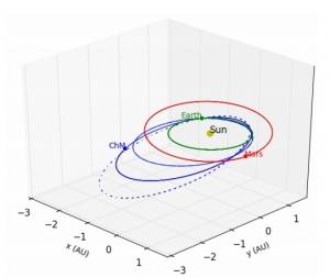 Варианты орбиты астероида (technologyreview.com)