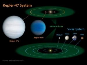 Сравнение Солнечной системы и системы Кеплер-47 (space.com)