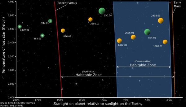 Сравнение традиционной и оптимистичной зон обитания. Желтые планеты имеют массу менее 1.4 земных. Зеленые - не более 2 (psu.edu)