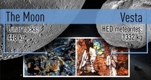 С Весты к нам прилетело немало метеоритов (sciencedaily.com)