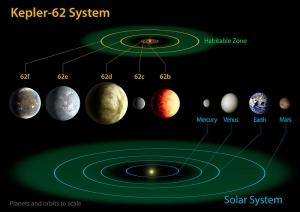 Сравнение Солнечной системы и системы Кеплер-62 (wikipedia.org)