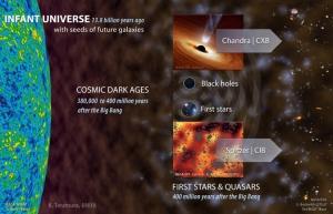 Время рождения первых звезд запечатлено в фоновом излучении (nasa.gov)