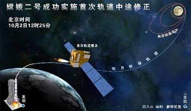 Программа «Чанъэ-2» (Изображение — news.cn)