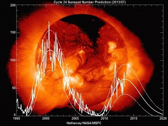 Число солнечных пятен за последние два цикла (universetoday.com)