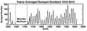 Число солнечных пятен (universetoday.com)