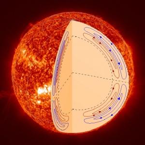 Схематичное изображение двух потоков внутри Солнца (nasa.gov)