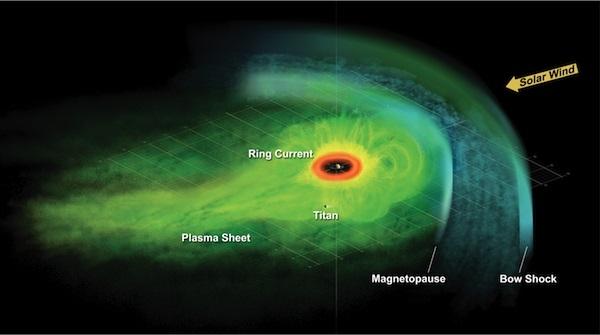 Рисунок ситуации с магнитным полем около Сатурна (phys.org)