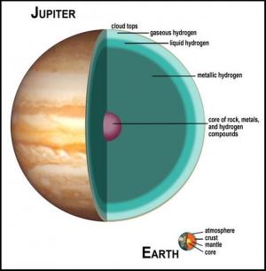 Сравнение строений Юпитера и Земли (space.com)