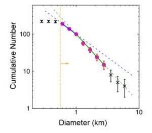 Рисунок 2. Распределение астероидов по размерам (phys.org)