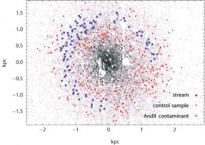 Синим обозначены движущиеся по кругу звезды (phys.org)