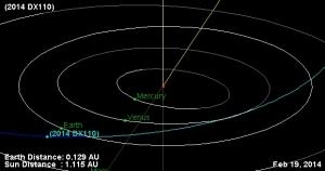 Путь астероида во внутренней Солнечной системе (universetoday.com)