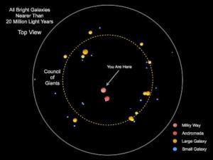 Карта ближайших галактик (ras.org.uk)