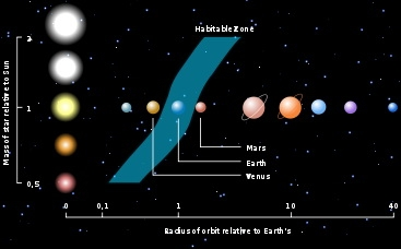 Модель Galactic Habitable Zone (Изображение — springerimages.com)