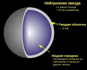 Нейтронная звезда (wikipedia.org)