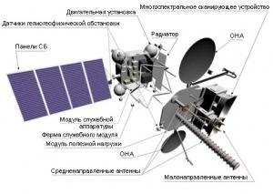 Схема аппарата Электро (deralspace.ru)