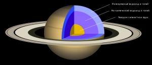 Состав планеты (wikipedia.org)