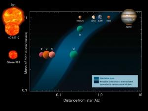 Зона обитания около некоторых звезд и планеты в ней и около (eso.org)