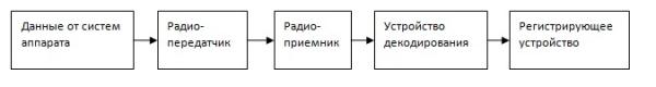 Общая схема телеметрической системы