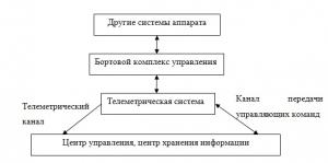 Связь телеметрической и других систем аппарата