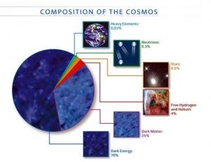 Состав Вселенной (lsst.org)