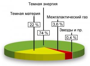 Состав Вселенной согласно современным представлениям (wikipedia.org)