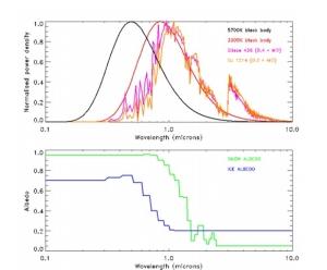 Альбедо красного карлика на разных длинах волн (www.technologyreview.com)