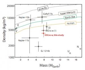 Диаграмма плотности и массы планет, если они по составу похожи на Землю (technologyreview.com)