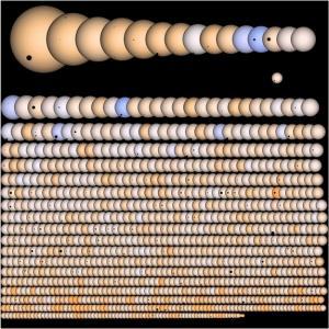 Все 1235 планет, найденные Кеплером - точки при их прохождении перед звездами (space.com)